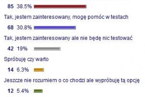 Kalendarz on-line - podsumowanie ankiety