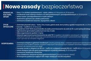 Nowe zasady ogłoszone przez rząd